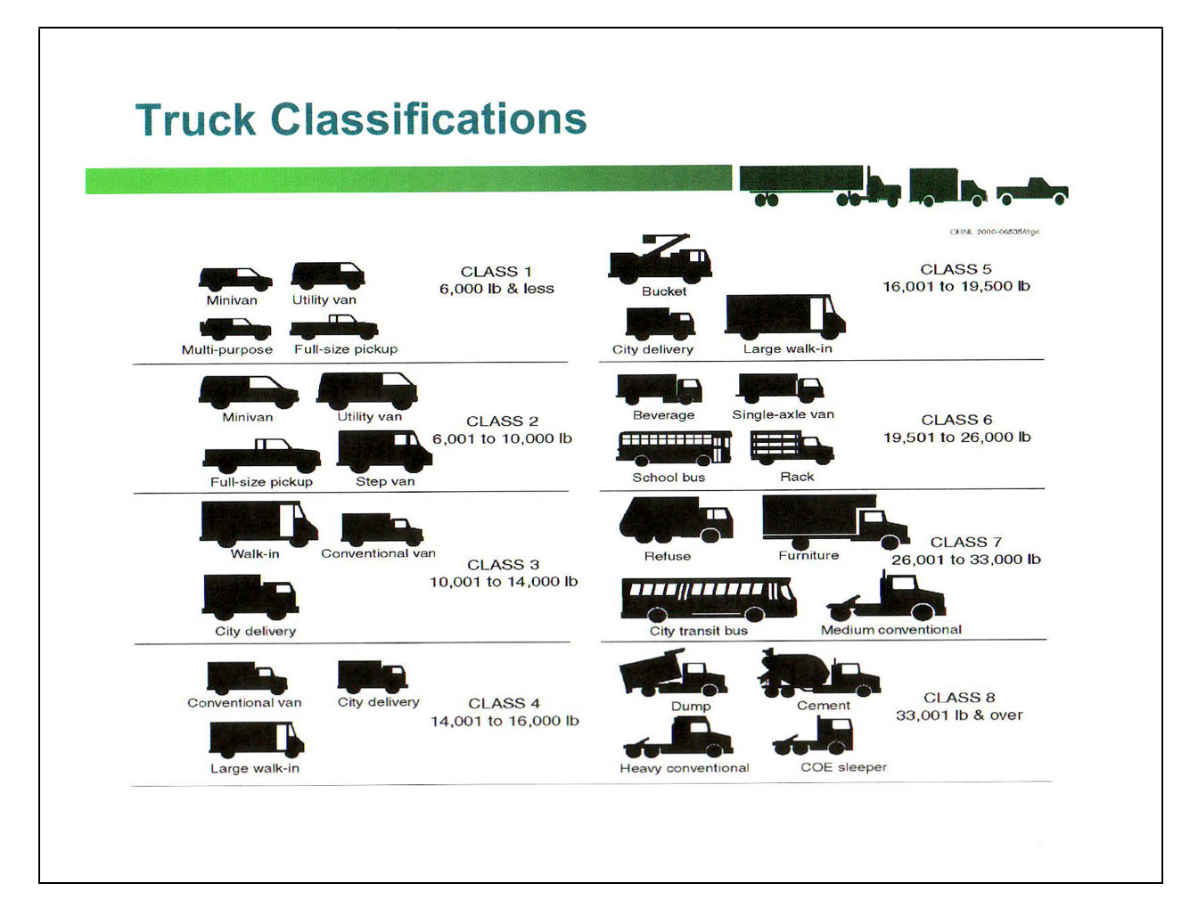 Truck Weight Rating Cl